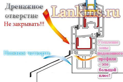 Kak-ustanovit'-otliv-na-ramu-как-установить-отлив-на-раму