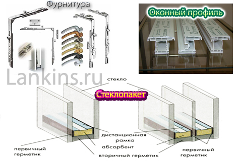 komplektujushhie-dlja-proizvodstva-plastikovyh-okon-комплектующие-для-производства-пластиковых-окон