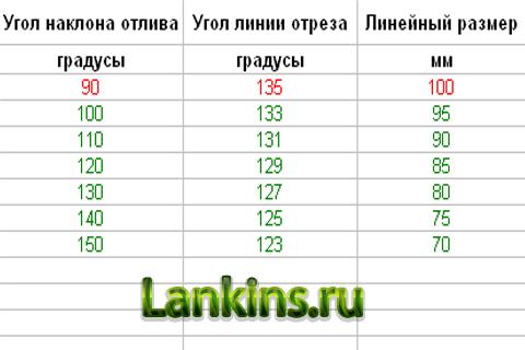 tablica-uglov-otliva-таблица-углов-отлива