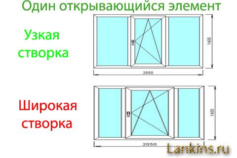 Konfiguracija-plastikovyh-okon-конфигурация-пластиковых-окон