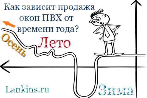 prodazha-okon-PVH-продажа-окон-ПВХ