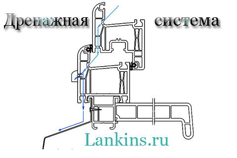 drenazhnaja-sistema-дренажная-система